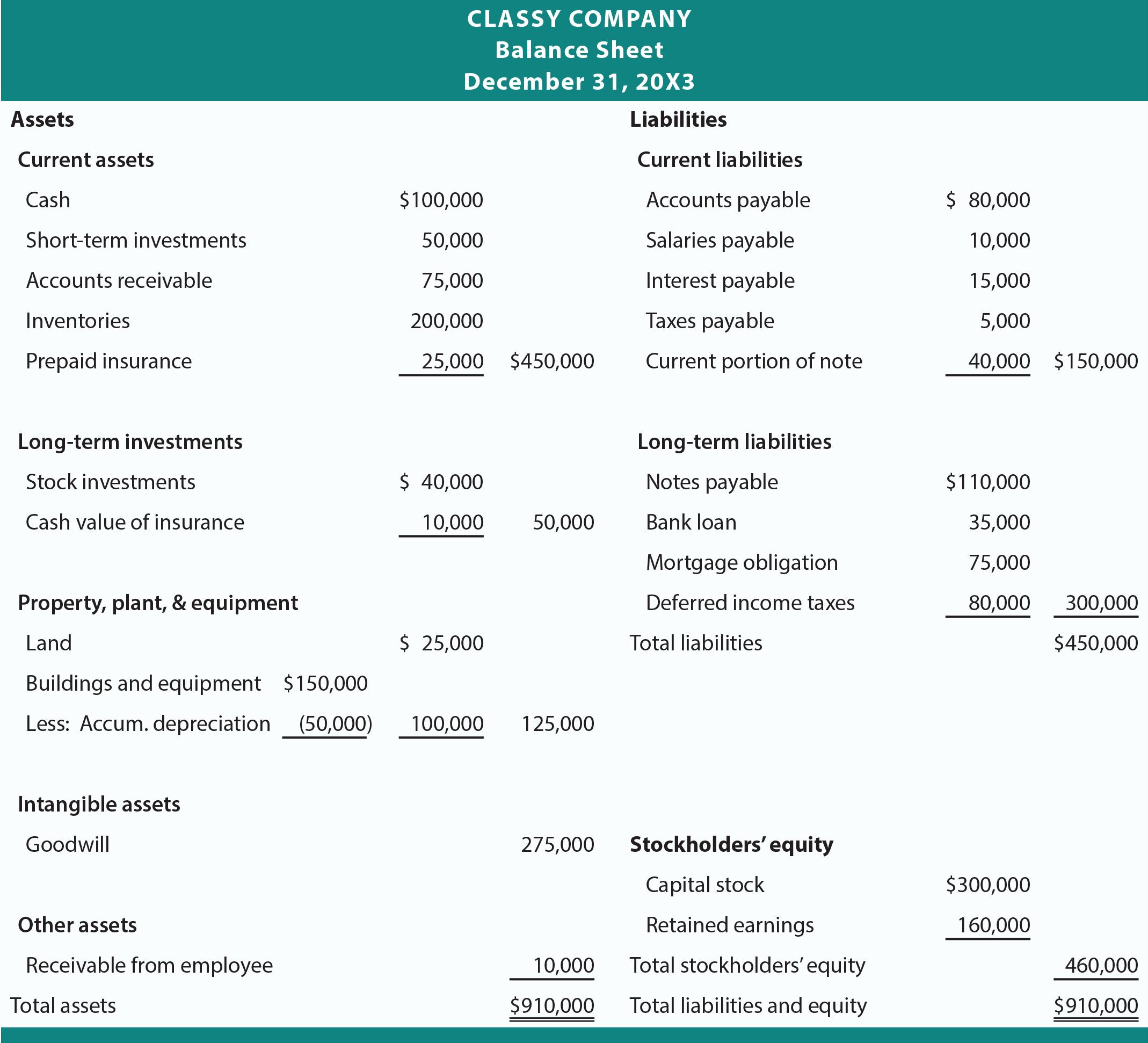 S Corp Balance Sheet Template Awesome Classified Balance Sheets Principlesofaccounting