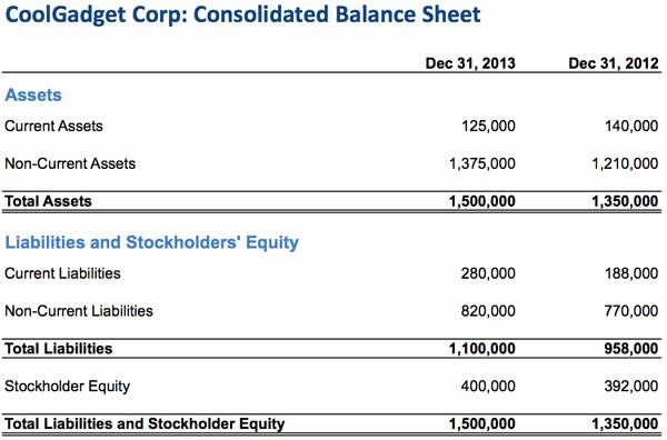 S Corp Balance Sheet Template Inspirational How to Read A Balance Sheet