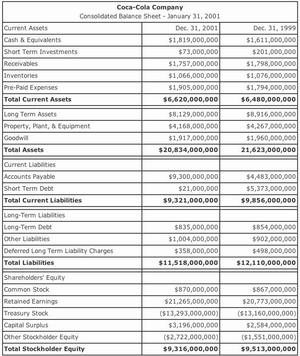 S Corp Balance Sheet Template New Balance Sheet Example A Practical Example Of the Balance