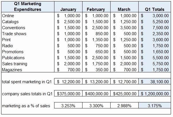 Sales and Marketing Budget Template Awesome Sample Marketing Bud Spreadsheet 2018 Excel Spreadsheet