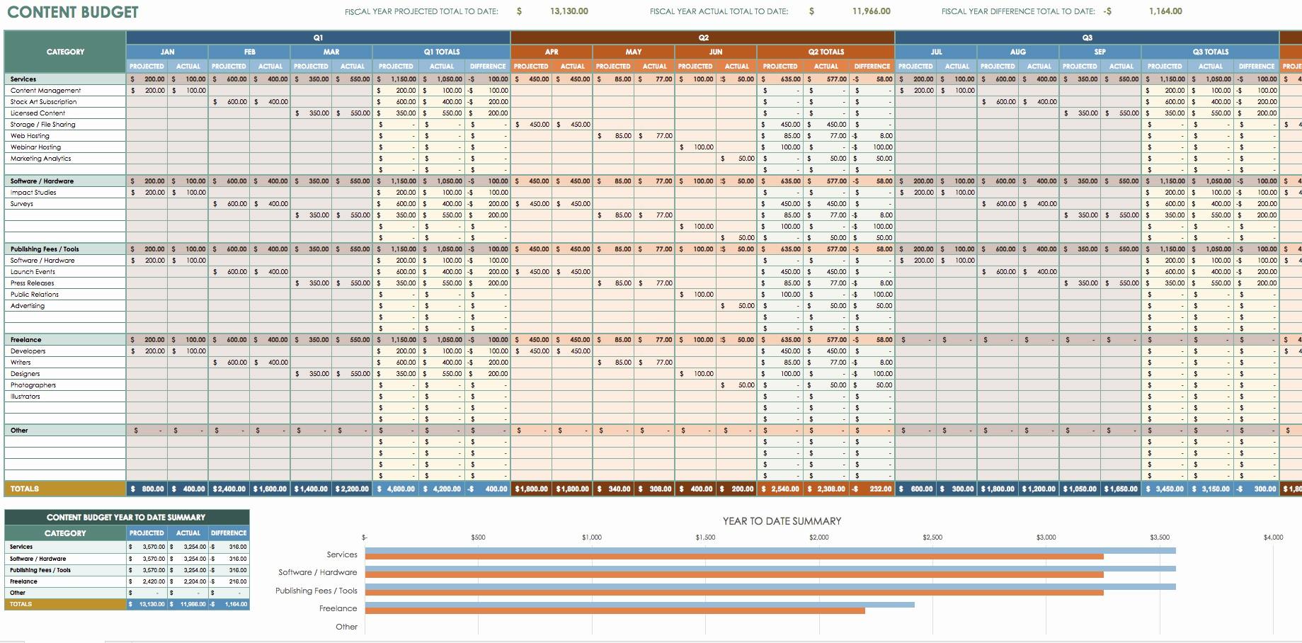 Sales and Marketing Budget Template Beautiful 12 Free Marketing Bud Templates