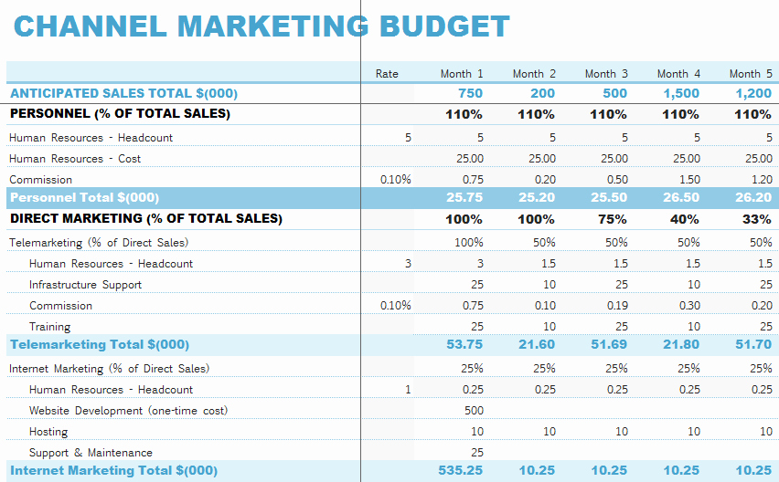 Sales and Marketing Budget Template Beautiful Channel Marketing Bud Template