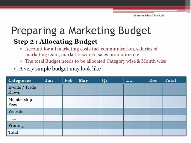 Sales and Marketing Budget Template Beautiful Simple Steps for Making A Marketing Bud