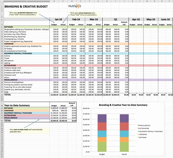 Sales and Marketing Budget Template Inspirational How to Manage Your Entire Marketing Bud [free Bud