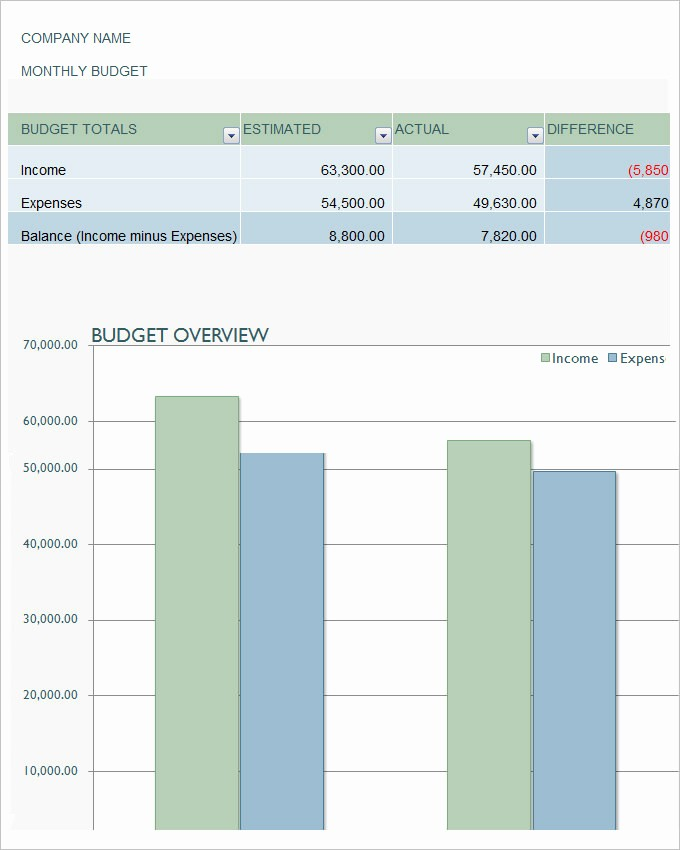 Sales and Marketing Budget Template Inspirational Marketing Bud Template 22 Free Word Excel Pdf