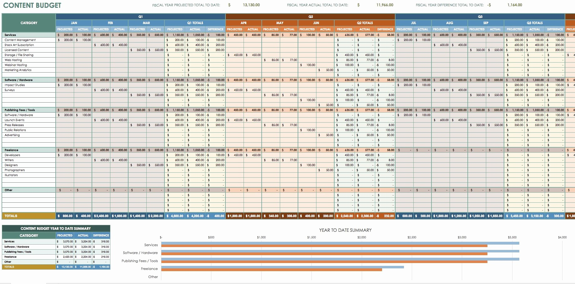 Sales and Marketing Budget Template Lovely 12 Free Marketing Bud Templates