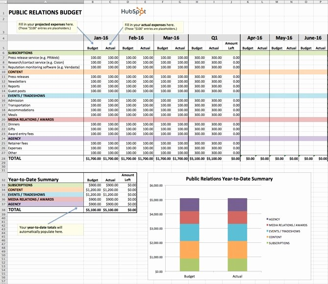 Sales and Marketing Budget Template Luxury How to Manage Your Entire Marketing Bud [free Bud