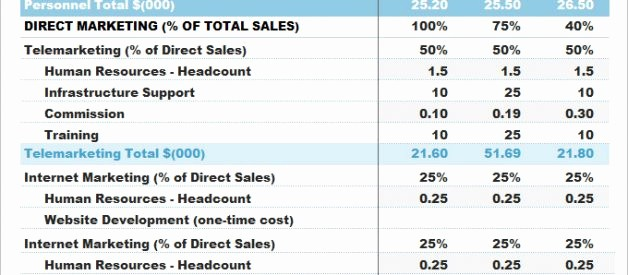 Sales and Marketing Budget Template New Sales and Marketing Bud Template Keni