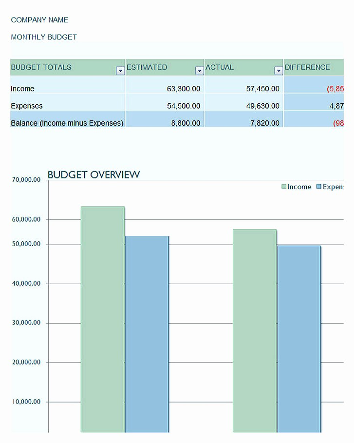 Sales and Marketing Budget Template New Using the Marketing Bud Template to Align the Bud