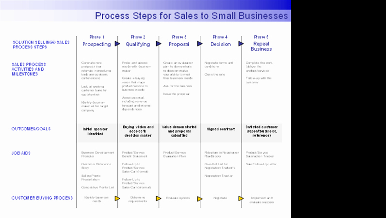 Sales Meeting Agenda Template Word Elegant Process Steps for Sales to Small Businesses