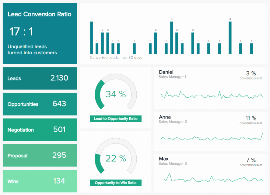 Sales Rep Activity Report Template Awesome What is A Kpi Report Discover Our Stunning Kpi Reports