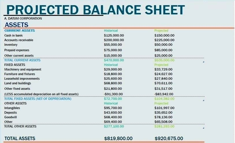 Sample Balance Sheet format Excel Beautiful Template Template Projected In E Statement Excel for A