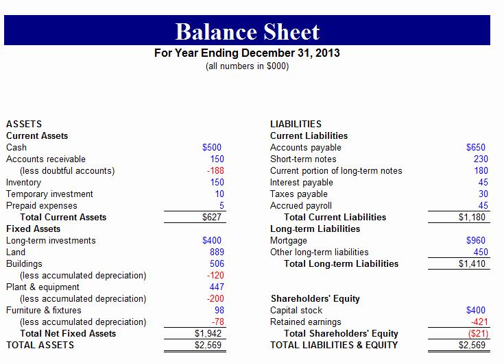 Sample Balance Sheet format Excel Inspirational 5 Sample Balance Sheet forms – Word Templates