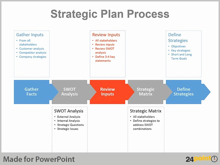 Sample Business Plan Presentation Ppt Beautiful Real Life Examples Of Strategic Planning Charts In Powerpoint