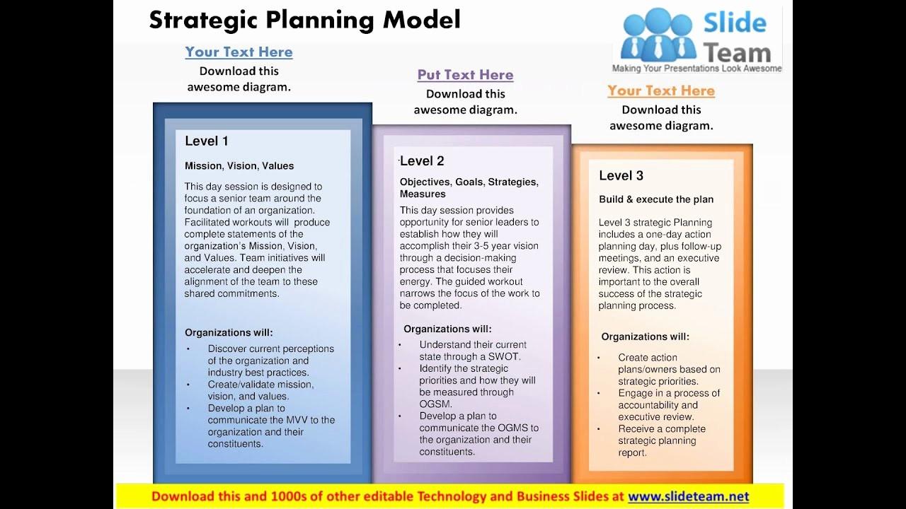 Sample Business Plan Presentation Ppt Best Of Strategy Planning Model Powerpoint Presentation Slide