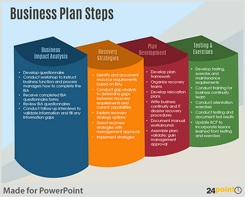 Sample Business Plan Presentation Ppt Inspirational Examples Of Business Plan Steps Powerpoint Template