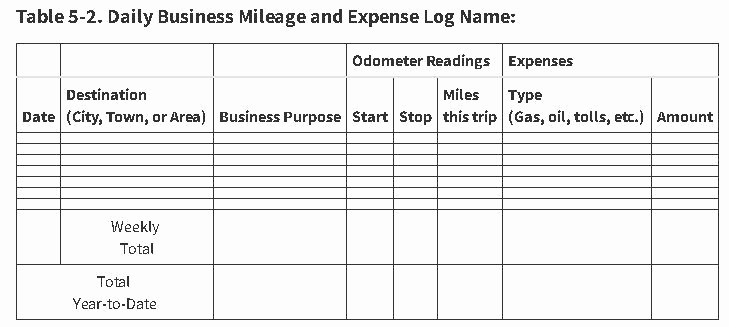 Sample Mileage Log for Taxes Awesome Mileage Tracking for Real Estate Agents