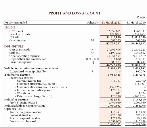 Sample P&l Report Elegant How to Analyse Key Financial Statements Of A Pany