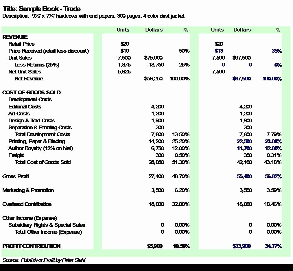 Sample P&l Report Lovely Espresso Book Profits