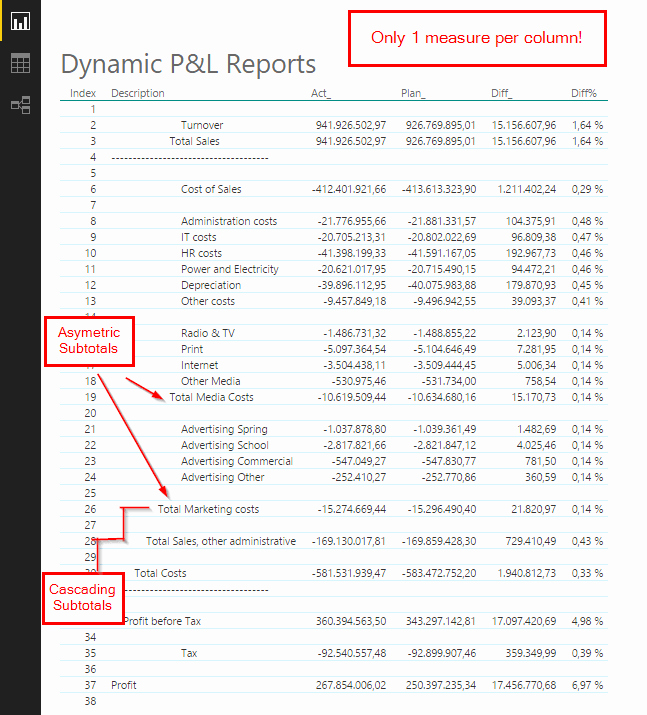Sample P&l Report Unique Easy Profit and Loss and Account Scheme Reports Dax