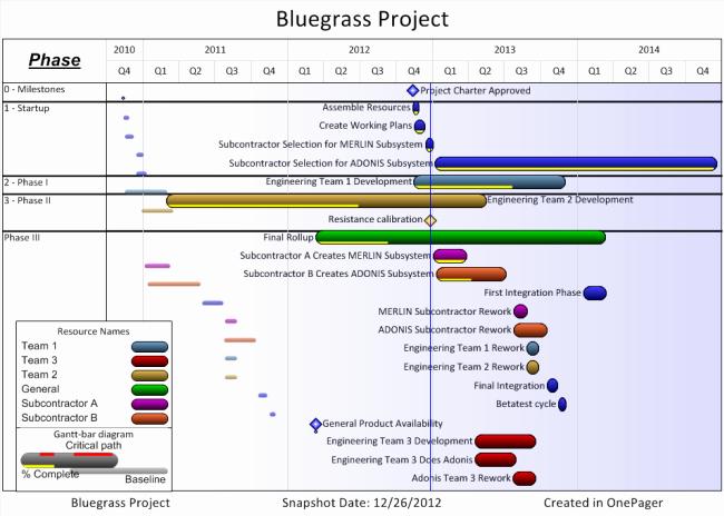 Sample Ppt for Project Presentation Elegant Presenting Microsoft Project Plans
