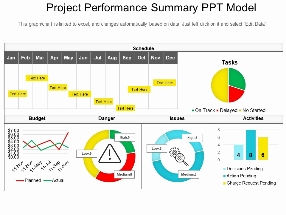 Sample Ppt for Project Presentation Fresh Project Performance Summary Ppt Model
