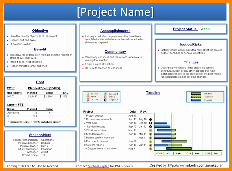 Sample Ppt for Project Presentation Inspirational Weekly Project Status Report Template Powerpoint