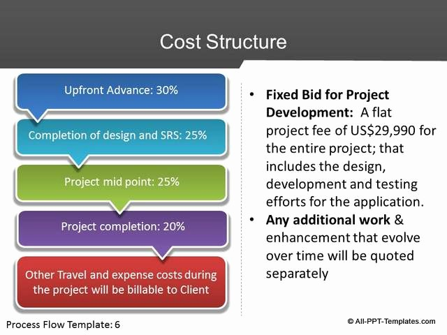 Sample Ppt for Project Presentation New Powerpoint Project Proposal Slides Design Makeover