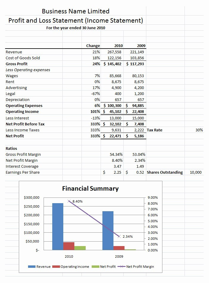 Sample Profit Loss Statement Template Inspirational Free Profit and Loss Statement Template and Sample