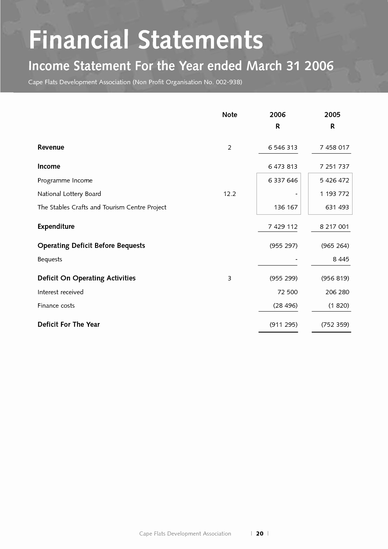 Sample Profit Loss Statement Template Lovely Non Profit Financial Statement Template