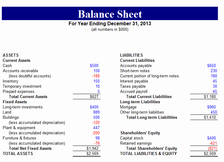 Sample Small Business Balance Sheet Beautiful 5 Sample Balance Sheet forms – Word Templates