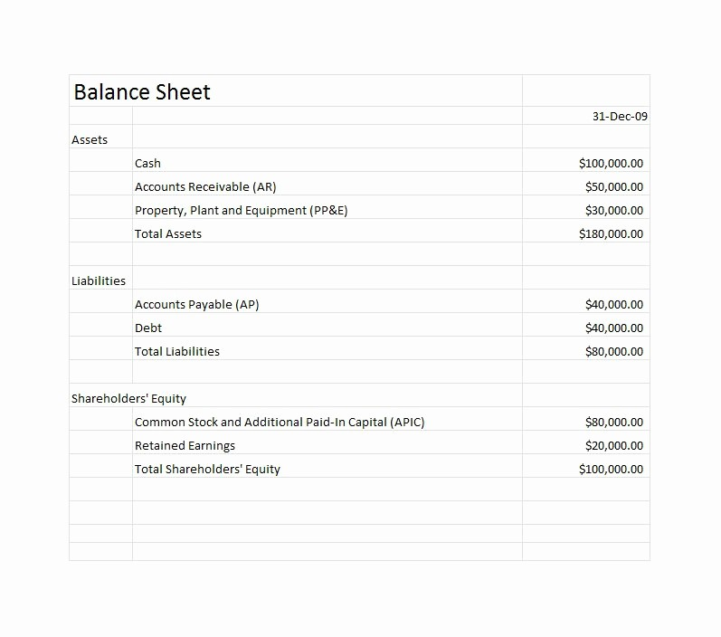 Sample Small Business Balance Sheet Elegant 38 Free Balance Sheet Templates & Examples Template Lab