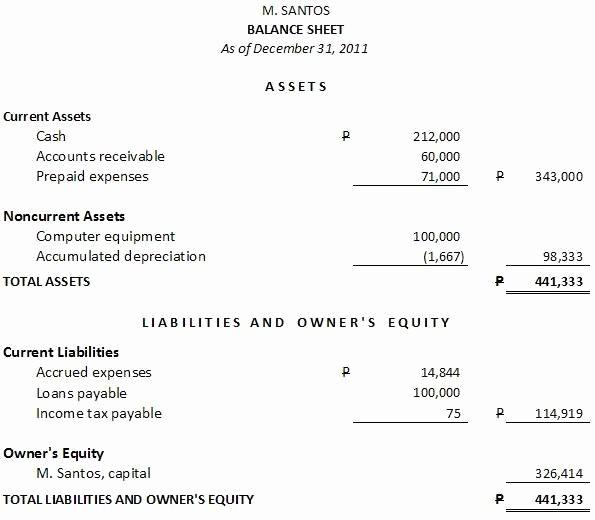 Sample Small Business Balance Sheet Inspirational Sample Balance Sheet and In E Statement