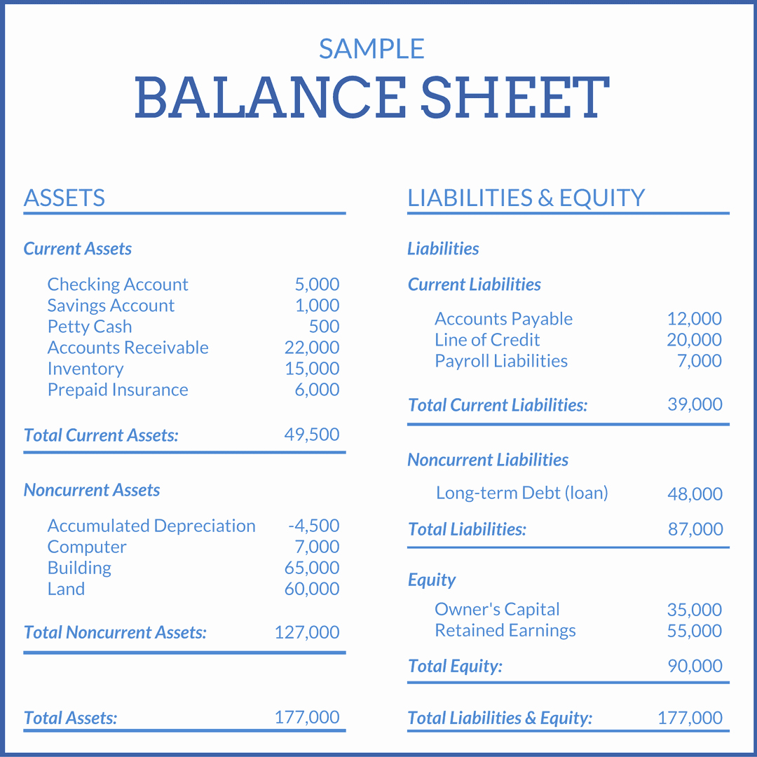 Sample Small Business Balance Sheet Lovely What is A Financial Statement