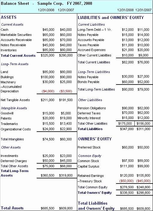 Sample Small Business Balance Sheet Luxury 00s203 Balance Sheet Example Business Finance solutions