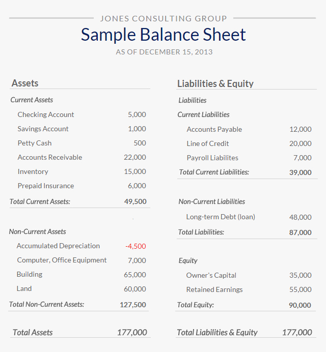 Sample Small Business Balance Sheet Luxury What is A Balance Sheet