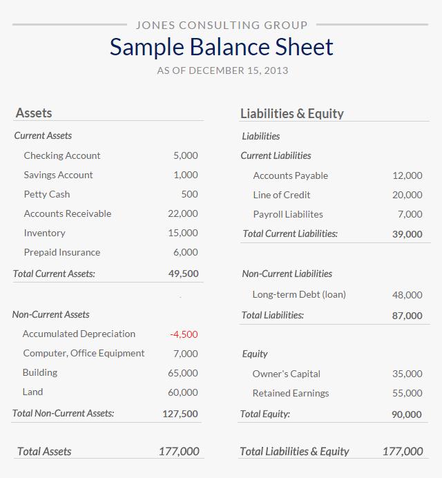 Sample Small Business Balance Sheet Luxury What is A Balance Sheet