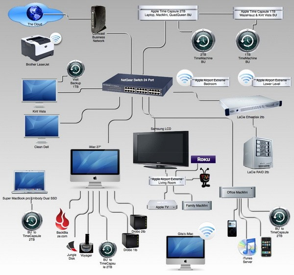 Setting Up An Office Checklist New whole Home and Business Fice Networking Setup and