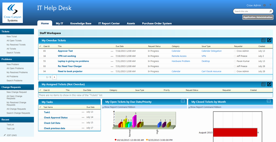 Sharepoint Work order Tracking System Awesome It Help Desk for Point Fice 365 Crow Canyon