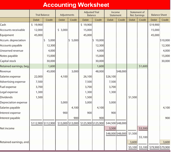 Simple Debit Credit Excel Spreadsheet Lovely Accounting Worksheet Example Image Frompo 1