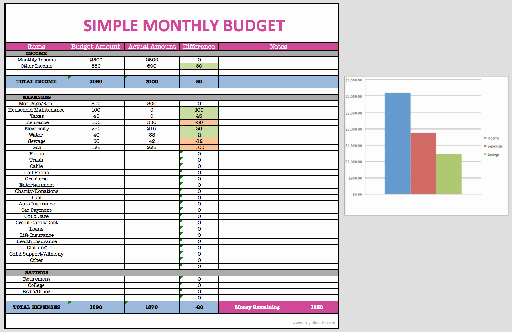 Simple Monthly Budget Template Excel Fresh Monthly Bud Spreadsheet Frugal Fanatic Shop