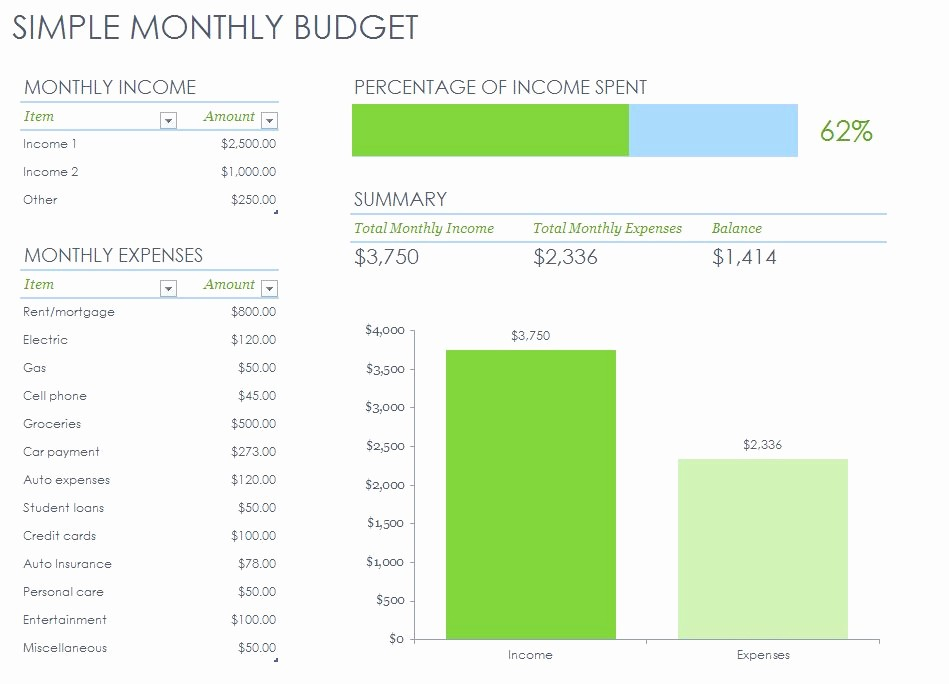 Simple Monthly Household Budget Template Fresh Simple Monthly Bud Template