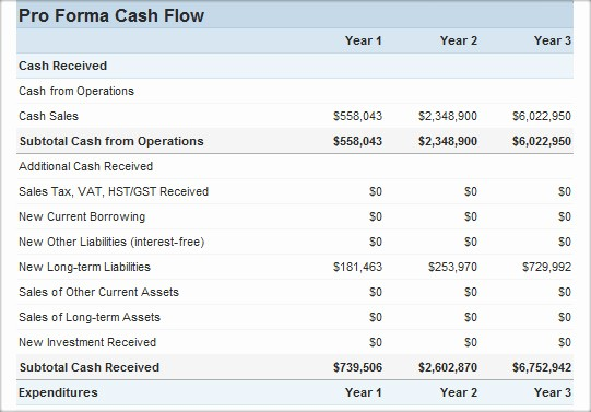 Simple Statement Of Cash Flow Awesome Cash Flow Statement Cash Flow Calculators