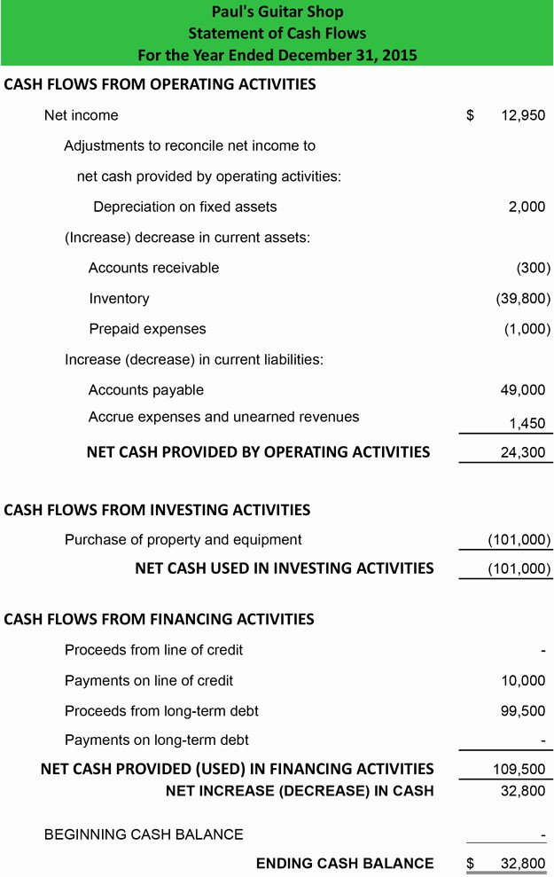 Simple Statement Of Cash Flow Awesome Cash Flow Statement Example Template