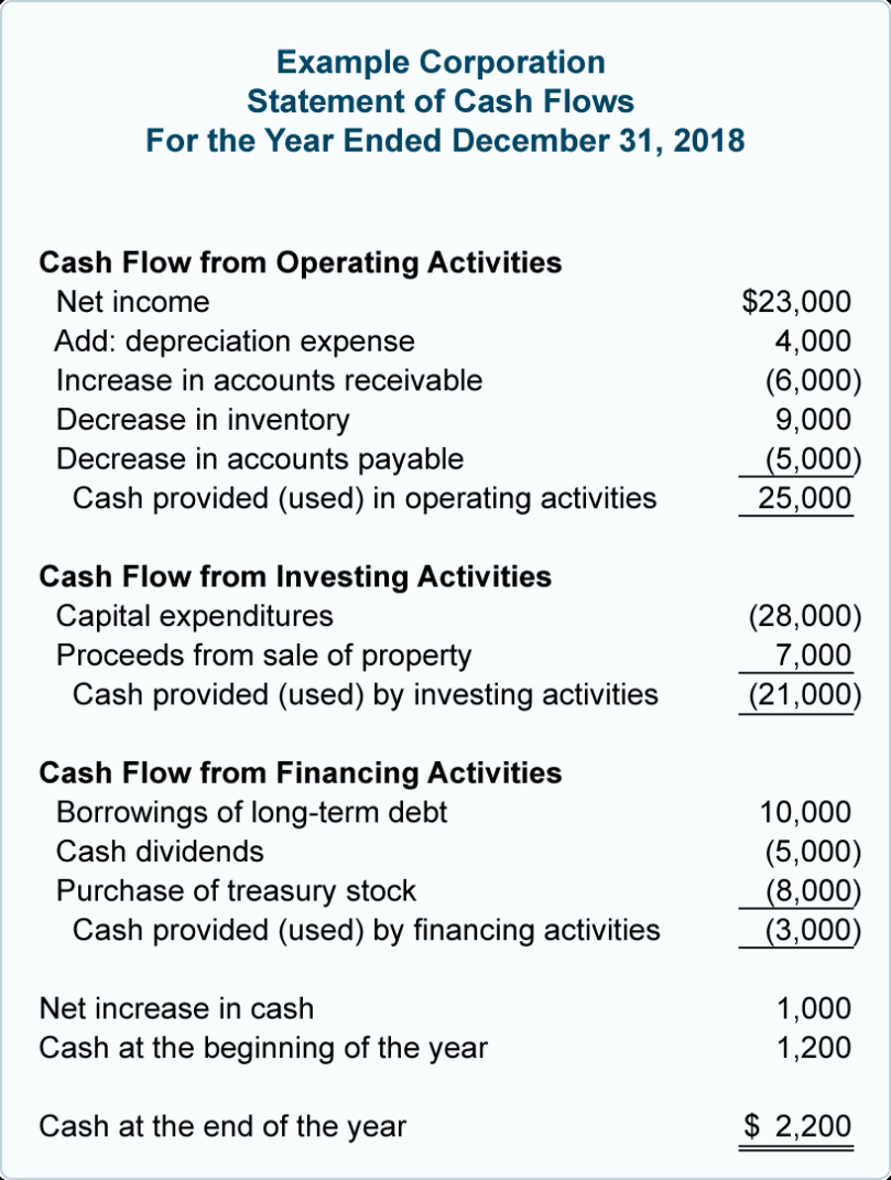 Simple Statement Of Cash Flow Best Of Cash Flow Statement Template Statement Of Cash Flows