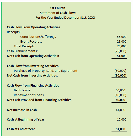 Simple Statement Of Cash Flow Elegant Church Accounting Book