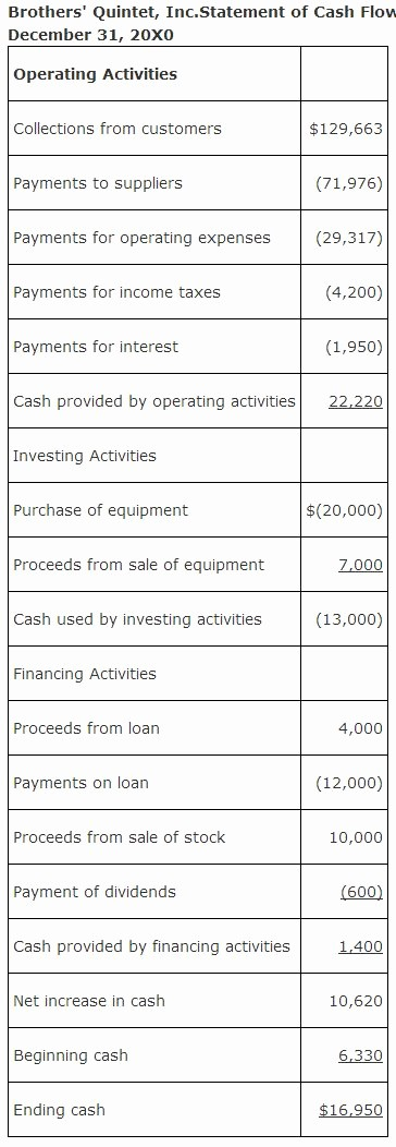 Simple Statement Of Cash Flow Lovely Preparing the Statement Direct Method