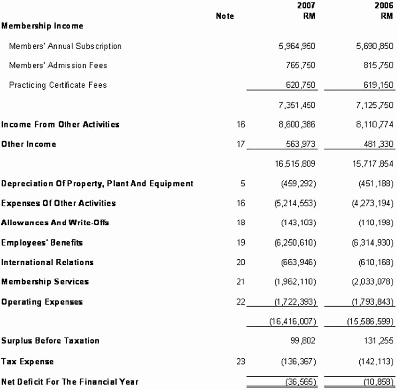 Simple Statement Of Cash Flow Lovely Simple In E Statement Template Spreadsheet Templates for