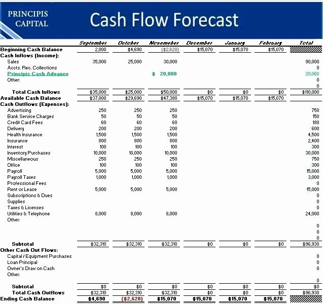 Simple Statement Of Cash Flow Luxury Excel forecasting Template Download Cash Flow forecast