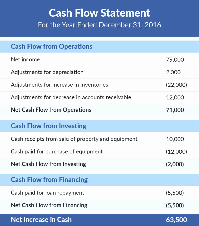 Simple Statement Of Cash Flow Luxury What is A Financial Statement